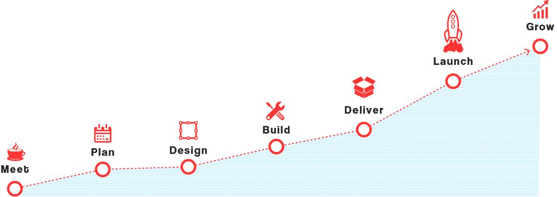 W_Design_Process